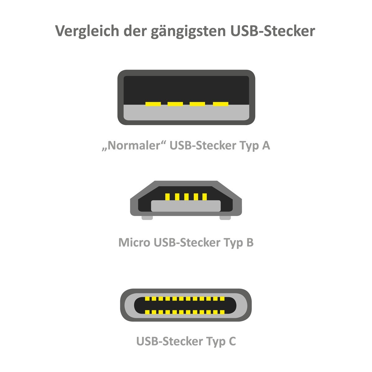 USB-Ladekabel für Playstation 4 Controller / PS4 Gamepad / Dualshock 4 Wireless Controller - USB 2.0 auf Micro-USB - 3m Bild 2
